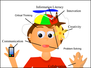 creativity - collaboration - critical thinking - communication