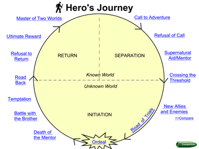 image of hero's journey from the template in Share