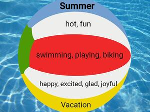 Summer Cinquain