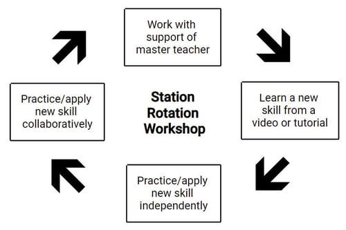 pd-station-rotation