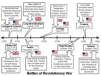 sample wixie timeline of battles of the revolutionary war