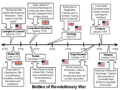 sample wixie timeline of battles of the revolutionary war