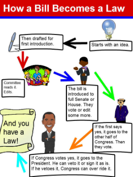 wixie-how-a-bill-becomes-a-law