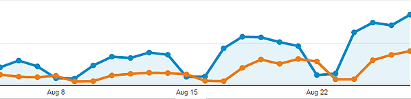 Wixie August 2015 Usage