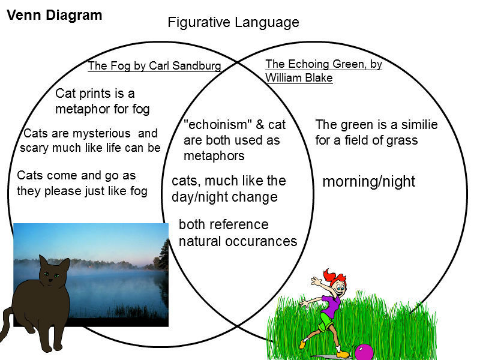 the theme of sandburgs poem grass is